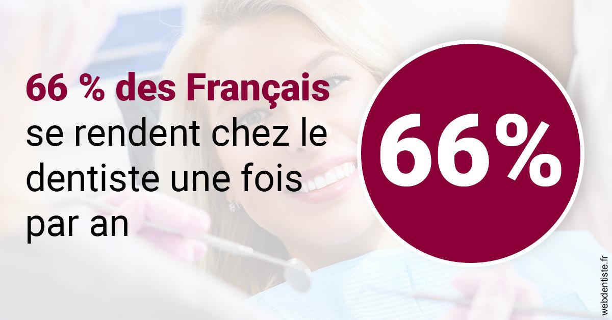 https://dr-guedj-amsellem-laure.chirurgiens-dentistes.fr/66 % des Français 1